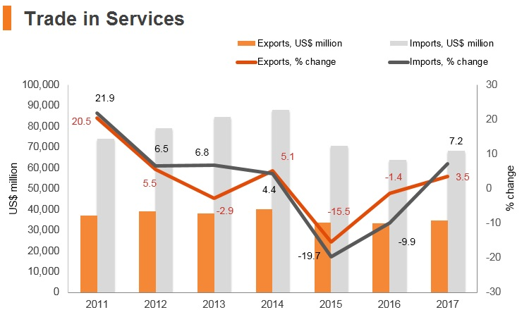 Graph: Brazil trade in services