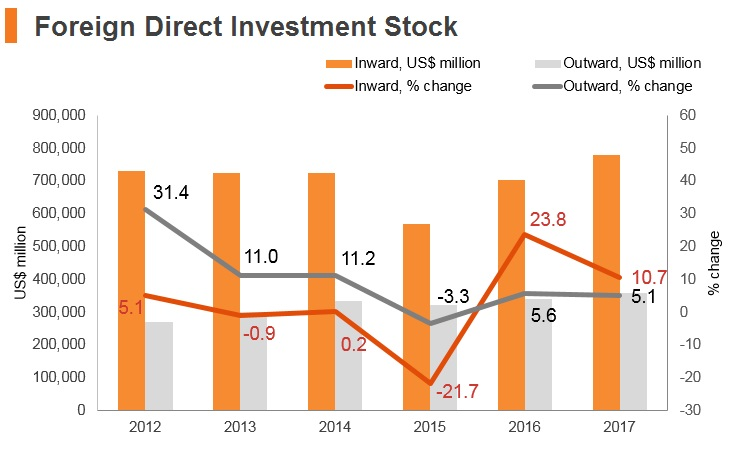Graph: Brazil FDI stock