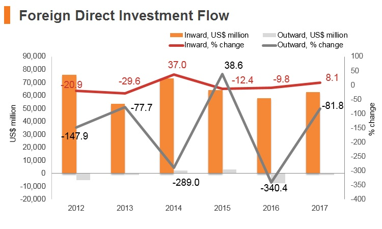 Graph: Brazil FDI flow