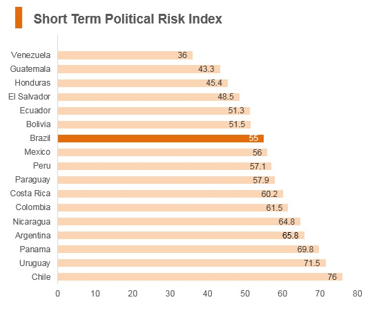 Graph: Brazil short term political risk index