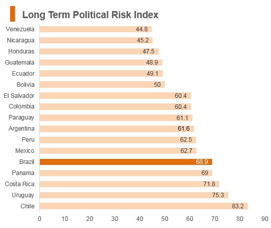 Graph: Brazil long term political risk index