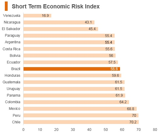 Graph: Brazil short term economic risk index