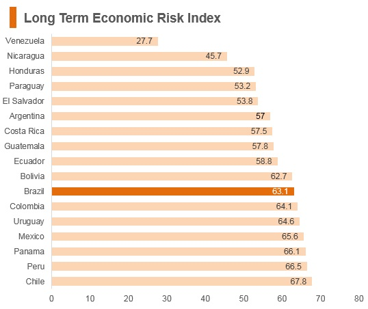 Graph: Brazil long term economic risk index