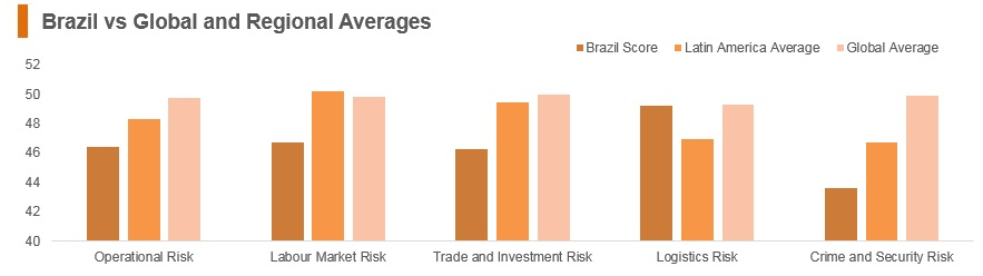 Graph: Brazil vs global and regional averages
