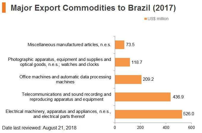 Graph: Major export commodities to Brazil (2017)
