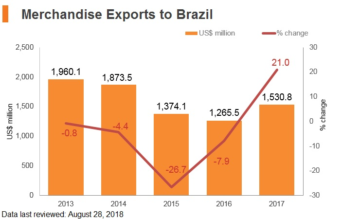 Graph: Merchandise exports to Brazil