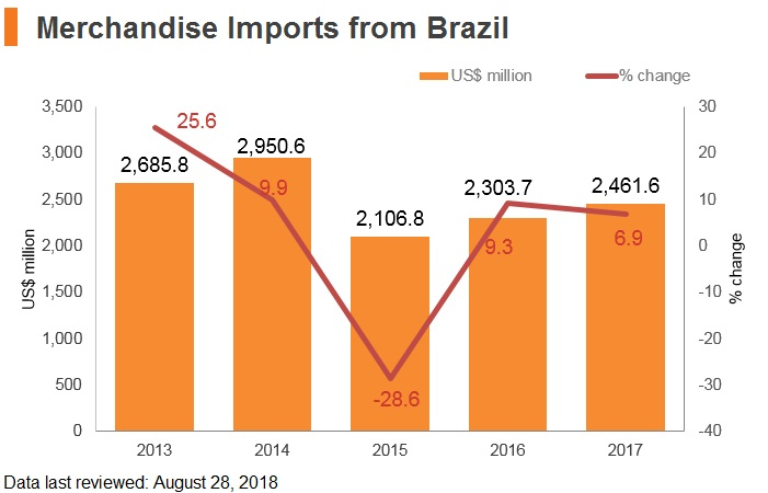 Graph: Merchandise imports from Brazil