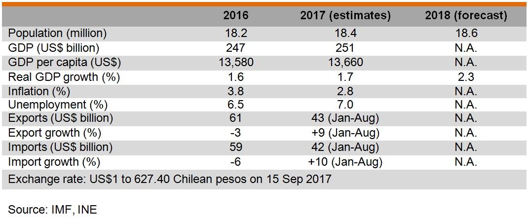 Table: Major economic indicators of Chile