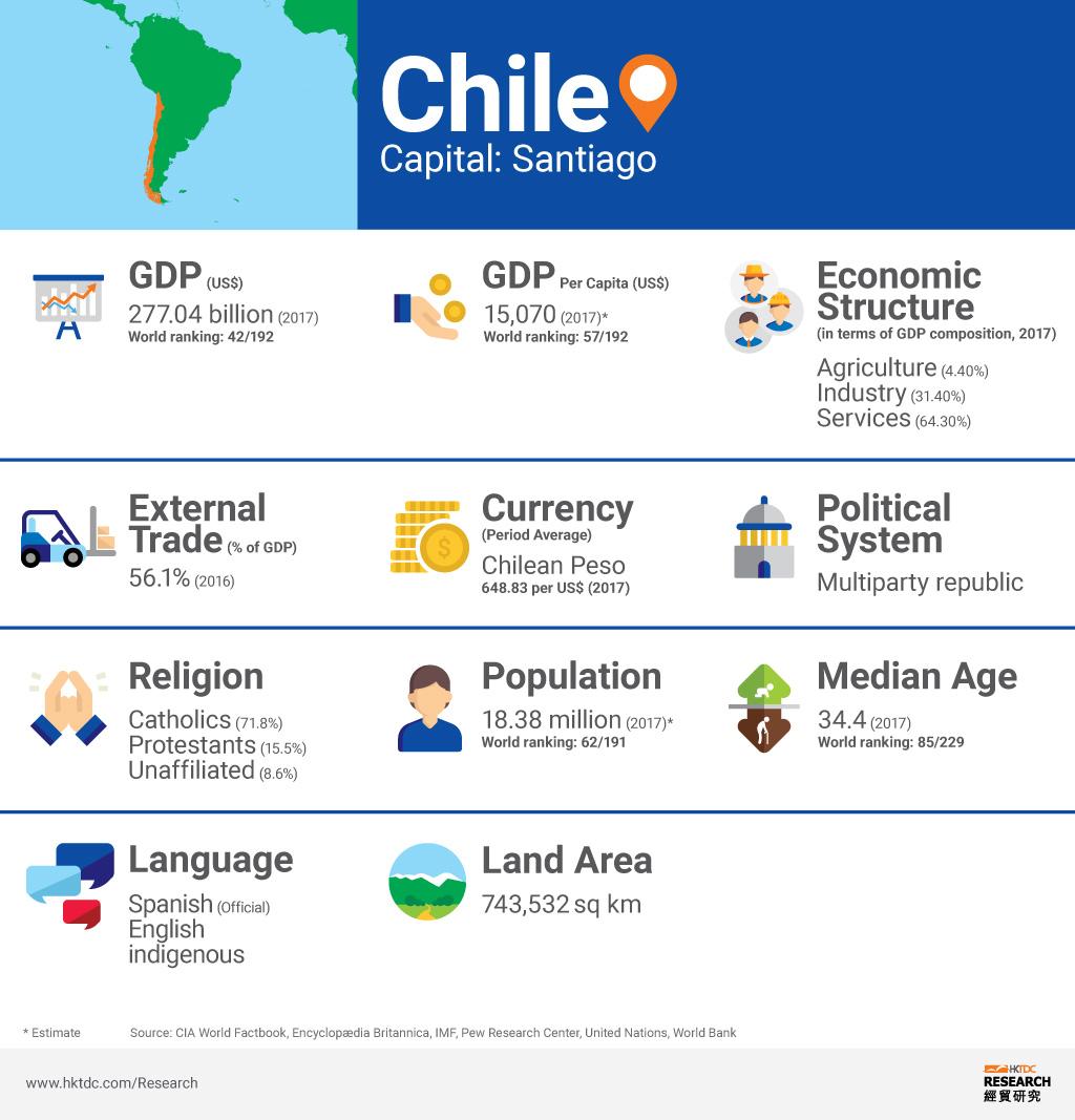 Picture: Chile factsheet