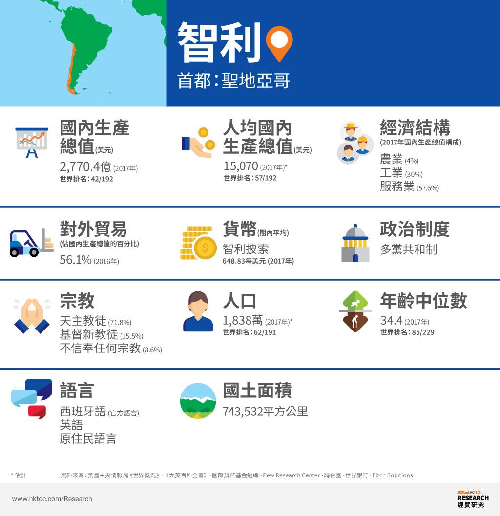 圖: 智利概況