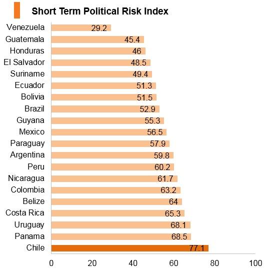 Chile: Market Profile | HKTDC