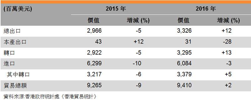 表:香港與意大行的貿易
