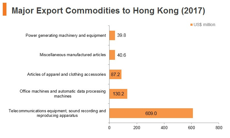 Graph: Saudi Arabia major export commodities to Hong Kong (2017)