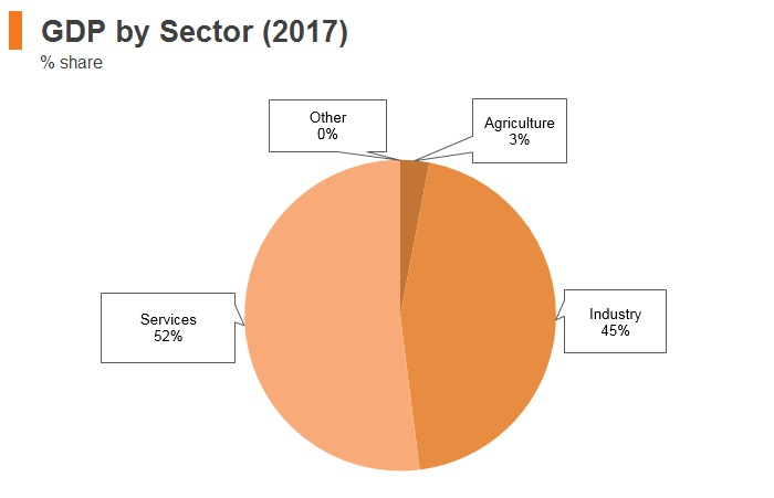 Graph: Saudi Arabia GDP by sector (2017)