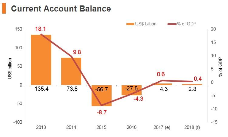 Graph: Saudi Arabia current account balance