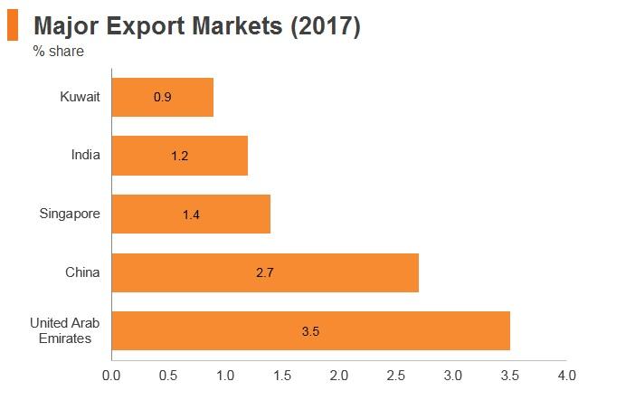 Graph: Saudi Arabia major export markets (2017)