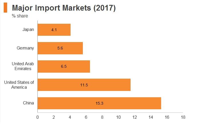 Graph: Saudi Arabia major import markets (2017)