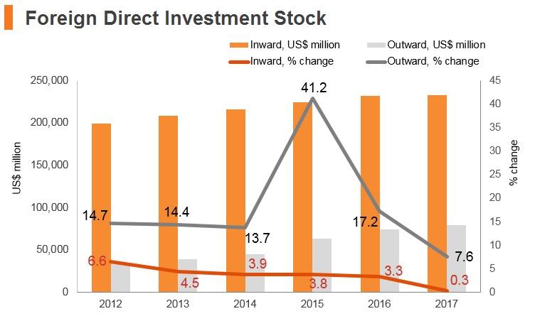 Graph: Saudi Arabia FDI stock