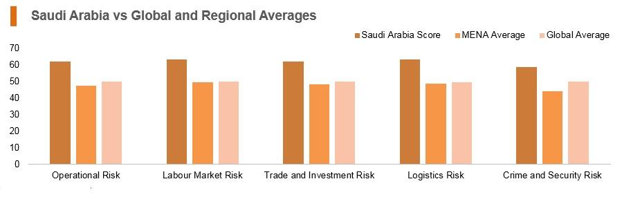 Graph: Saudi Arabia vs global and regional averages
