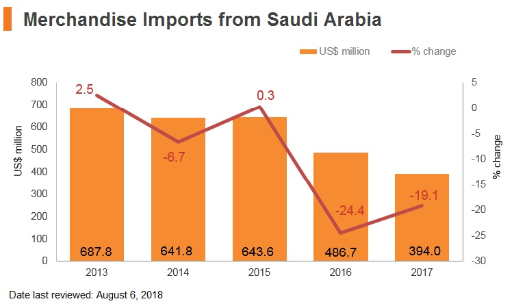 Graph: Merchandise imports from Saudi Arabia