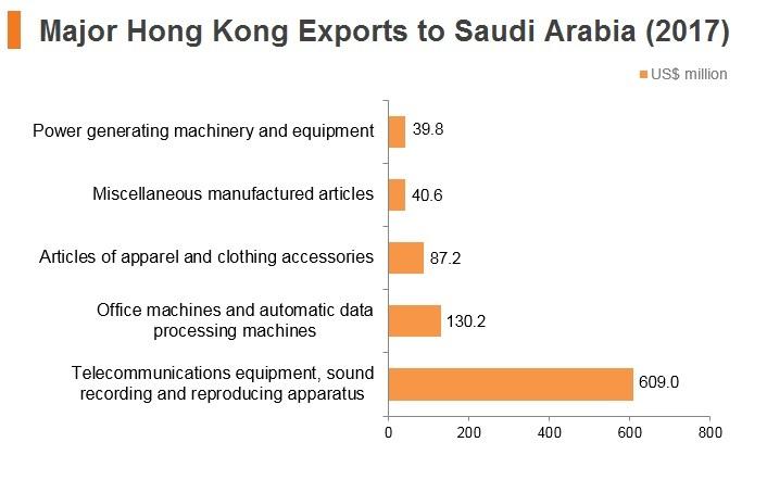 Graph: Major export commodities to Saudi Arabia (2017)