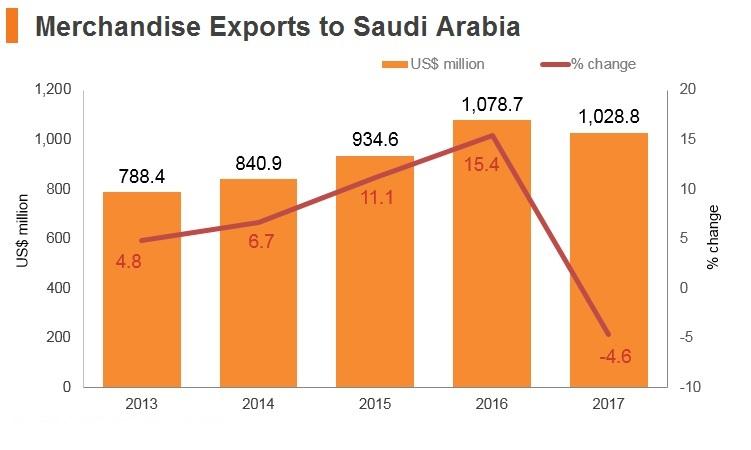 Graph: Merchandise exports to Saudi Arabia