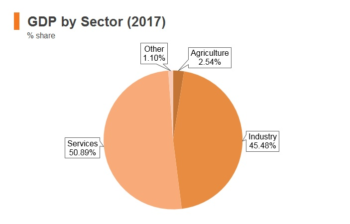 Graph: Saudi Arabia GDP by sector (2017)