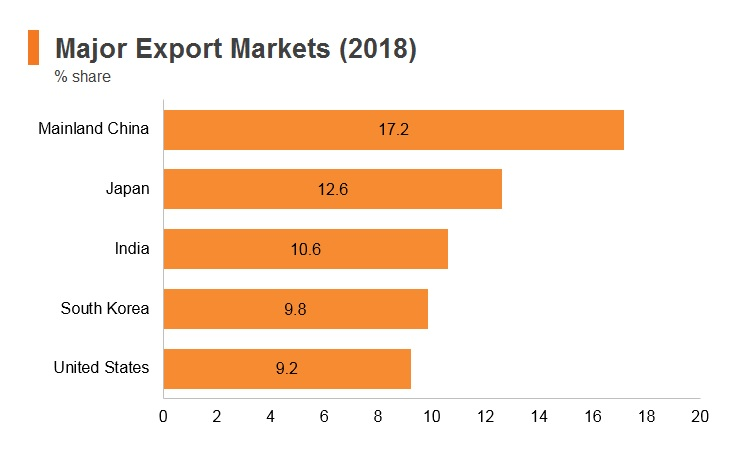 Graph: Saudi Arabia major export markets (2018)