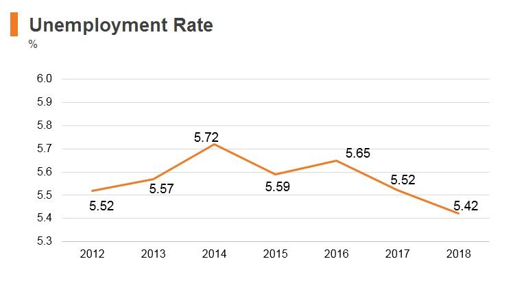 Graph: Saudi Arabia unemployment rate