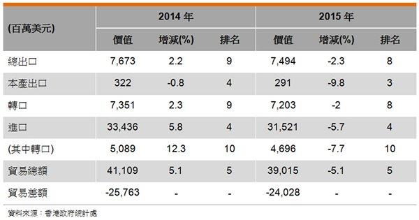 表: 香港与新加坡的贸易