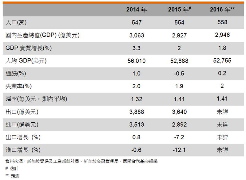 表: 主要经济指标 (新加坡)