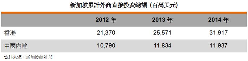 表: 新加坡累计外商直接投资总额