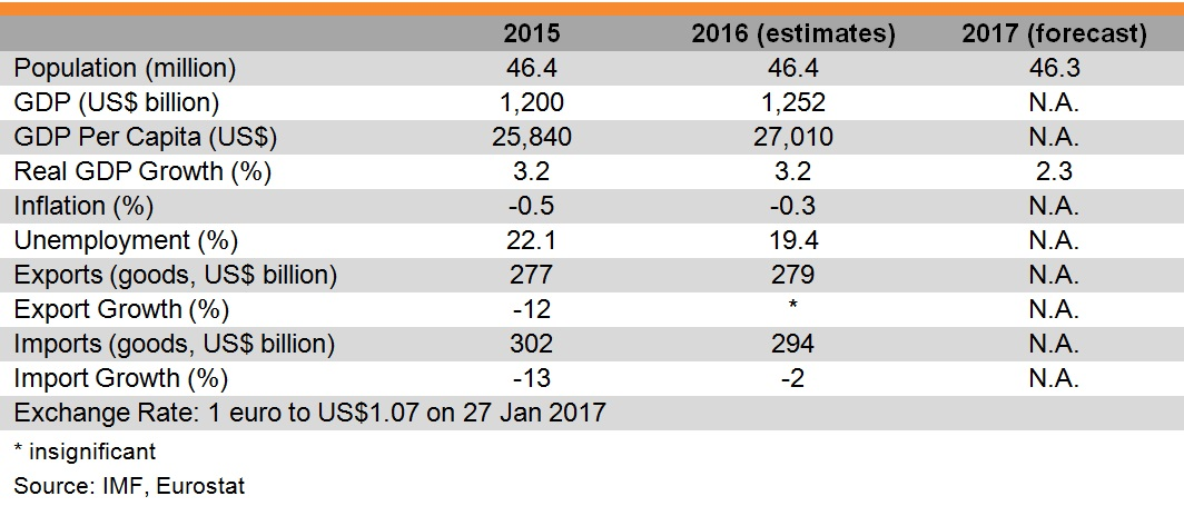 Table: Major Economic Indicators (Spain)