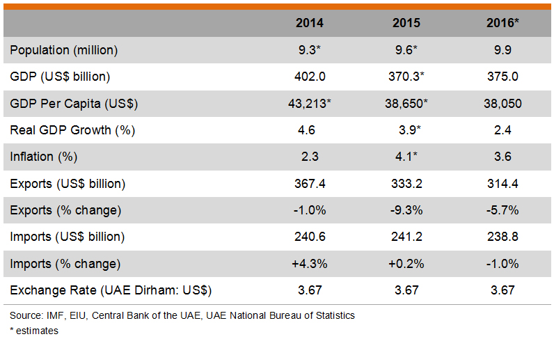 Table: Major Economic Indicators of UAE