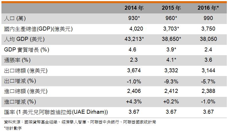 表: 主要经济指标 (阿拉伯联合酋长国)