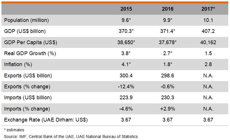 Table: Major Economic Indicators (United Arab Emirates)