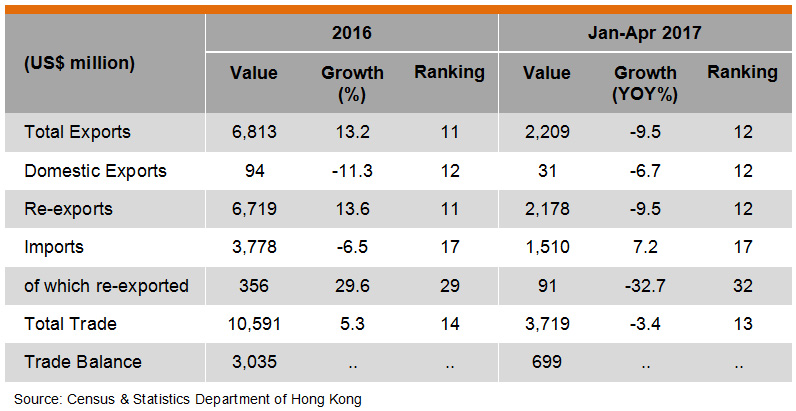 Table: Hong Kong Trade with UAE