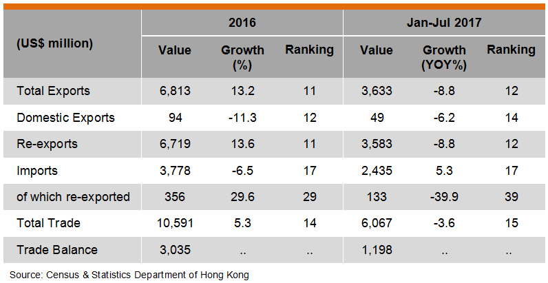 Table: Hong Kong Trade with UAE