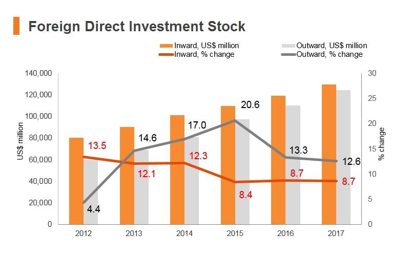 Graph: UAE FDI stock