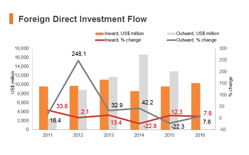 Graph: UAE FDI flow