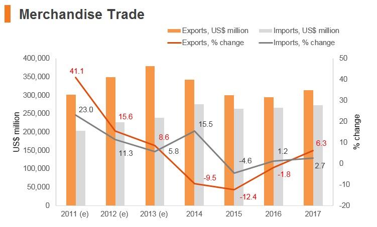 Graph: UAE merchandise trade, UAE goods exports, UAE goods imports
