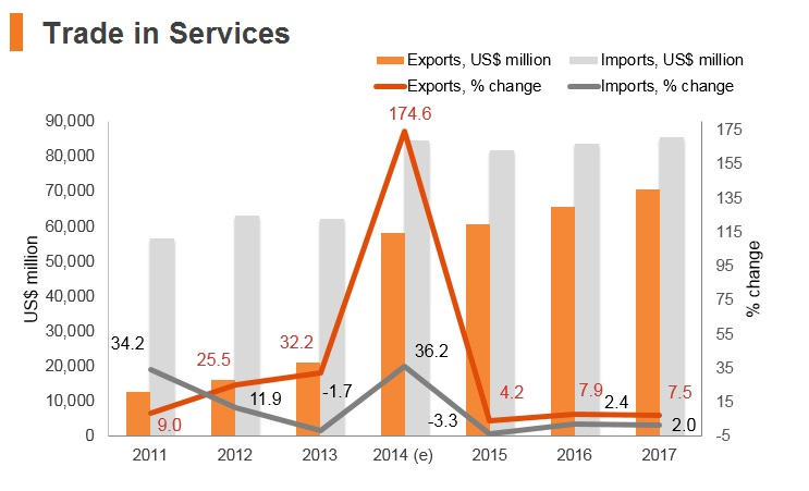 Graph: UAE trade in services