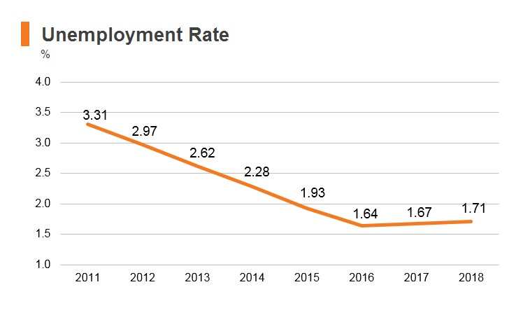 Graph: UAE unemployment rate