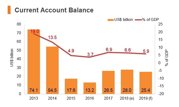 Graph: UAE current account balance