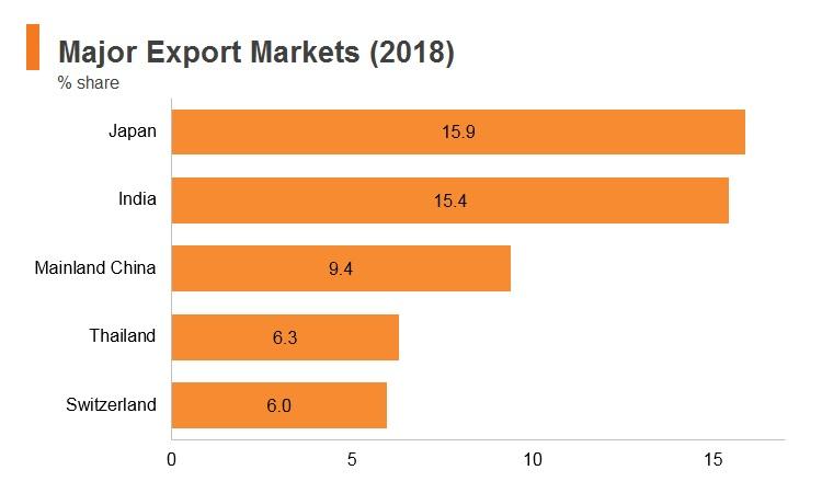 Graph: UAE major export markets (2018)