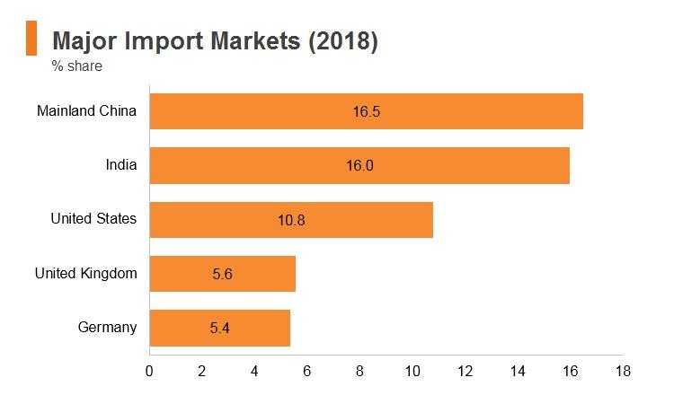 Graph: UAE major import markets (2018)