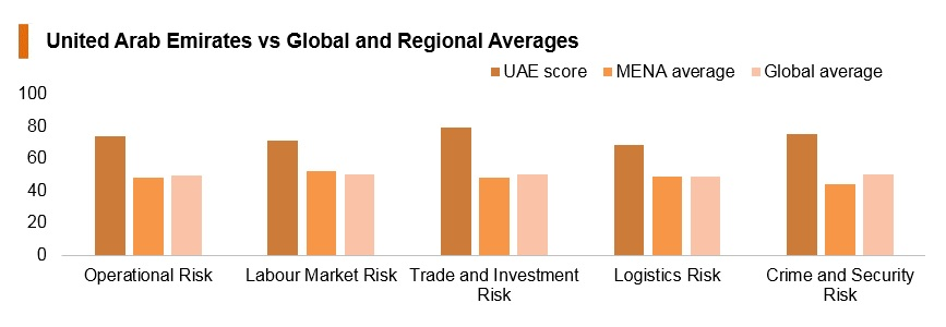 Graph: UAE vs global and regional averages