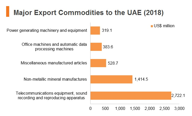 Graph: Major export commodities to UAE (2018)