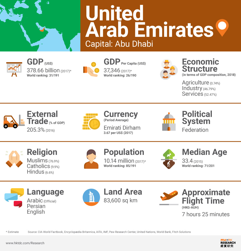United Arab Emirates: Market Profile | HKTDC