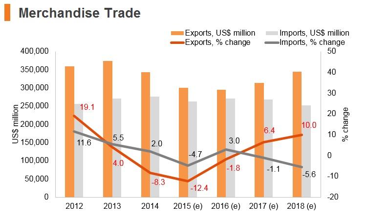 United Arab Emirates: Market Profile | HKTDC